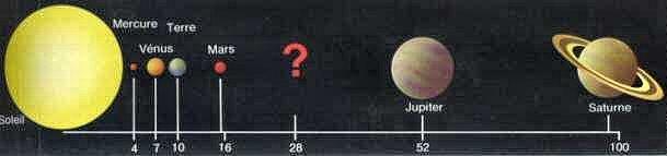Application de la loi de Titius-Bode aux planètes proches