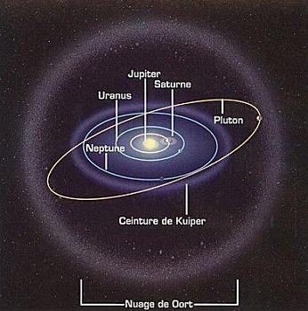 Noter Système Solaire forme une bulle refermée par le Nuage de Oort