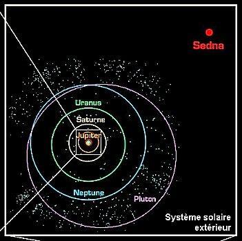 Le Système Solaire extérieur