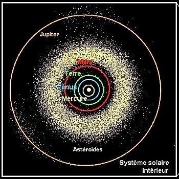 Le Système Solaire Intérieur